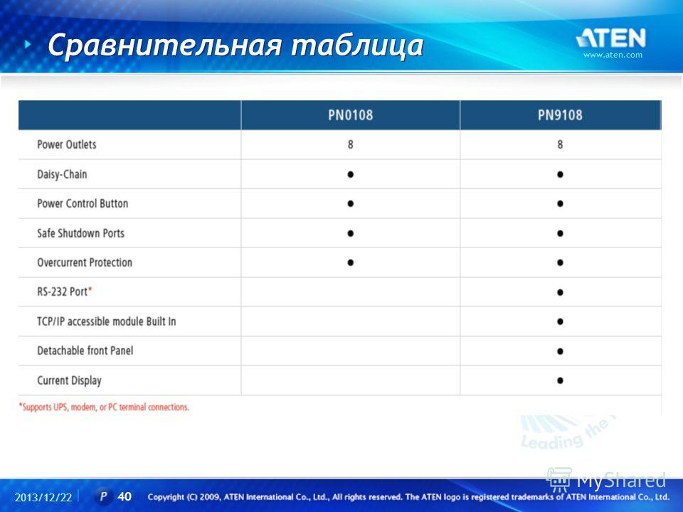 Сравнительная таблица 2013/12/22 www.aten.com 40
