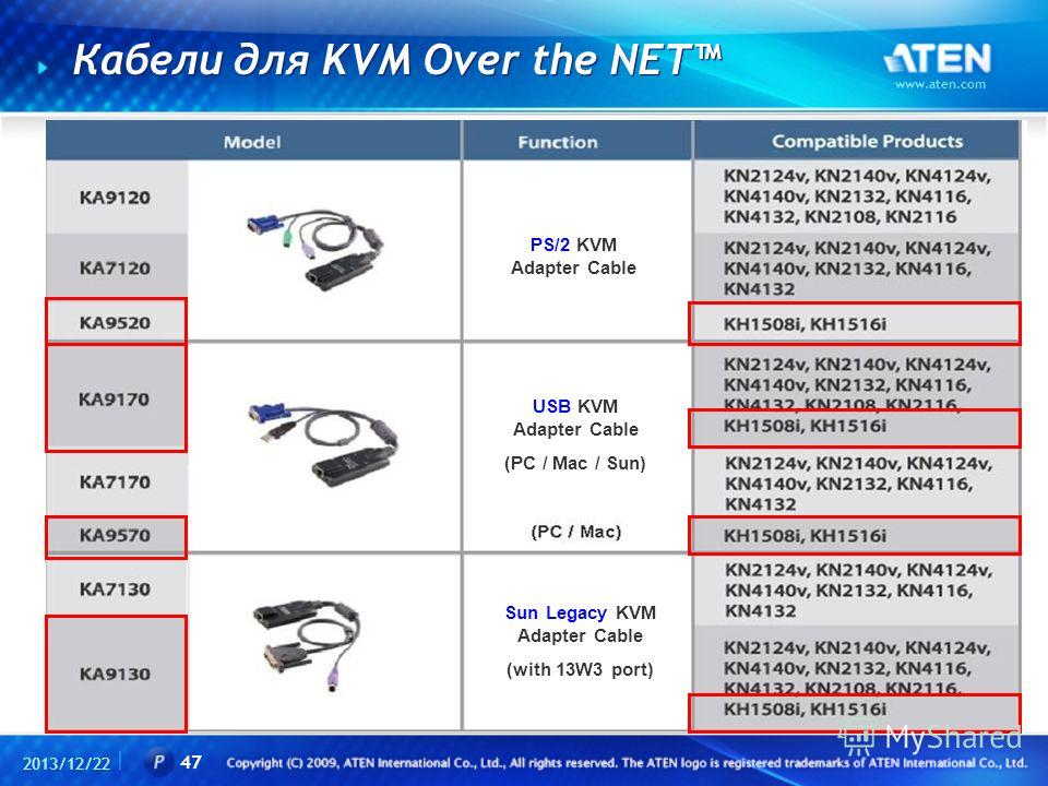 Кабели для KVM Over the NET 2013/12/22 www.aten.com 47 PS/2 KVM Adapter Cable USB KVM Adapter Cable (PC / Mac / Sun) Sun Legacy KVM Adapter Cable (with 13W3 port)