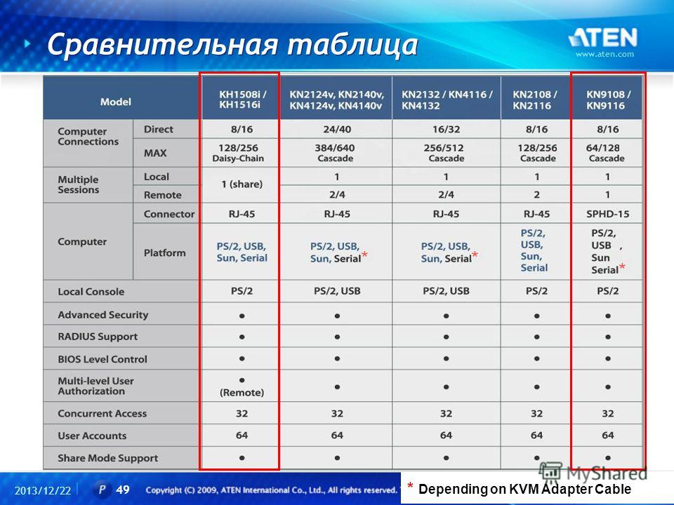 Сравнительная таблица 2013/12/22 www.aten.com 49 * Depending on KVM Adapter Cable * **