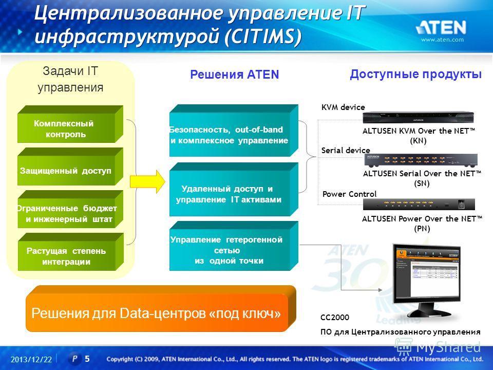 Централизованное управление IT инфраструктурой (CITIMS) 2013/12/22 www.aten.com 5 Управление гетерогенной сетью из одной точки Растущая степень интеграции Удаленный доступ и управление IT активами Ограниченные бюджет и инженерный штат Защищенный дост