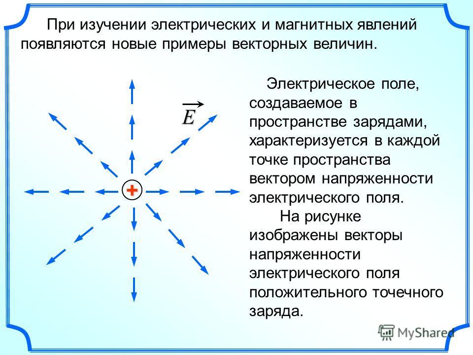 При изучении электрических и магнитных явлений появляются новые примеры векторных величин. + E Электрическое поле, создаваемое в пространстве зарядами, характеризуется в каждой точке пространства вектором напряженности электрического поля. На рисунке