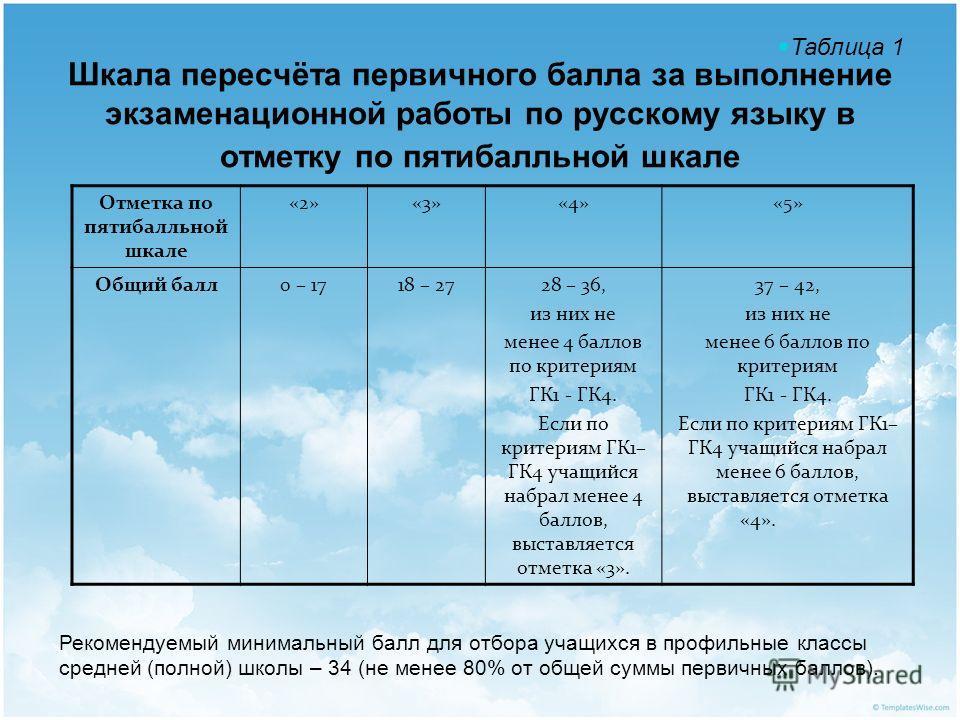 Шкала пересчёта первичного балла за выполнение экзаменационной работы по русскому языку в отметку по пятибалльной шкале Отметка по пятибалльной шкале «2»«3»«4»«5» Общий балл0 – 1718 – 2728 – 36, из них не менее 4 баллов по критериям ГК1 - ГК4. Если п