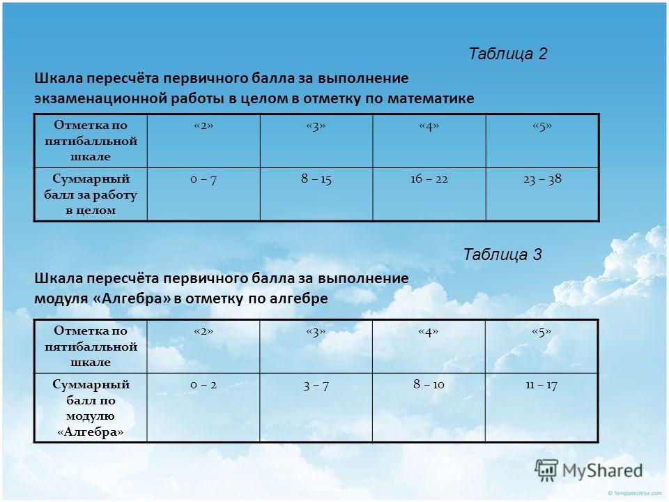 Отметка по пятибалльной шкале «2»«3»«4»«5» Суммарный балл по модулю «Алгебра» 0 – 23 – 78 – 1011 – 17 Шкала пересчёта первичного балла за выполнение модуля «Алгебра» в отметку по алгебре Таблица 3 Отметка по пятибалльной шкале «2»«3»«4»«5» Суммарный