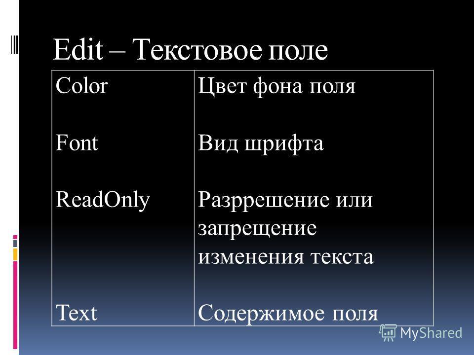 Edit – Текстовое поле Color Font ReadOnly Text Цвет фона поля Вид шрифта Разррешение или запрещение изменения текста Содержимое поля