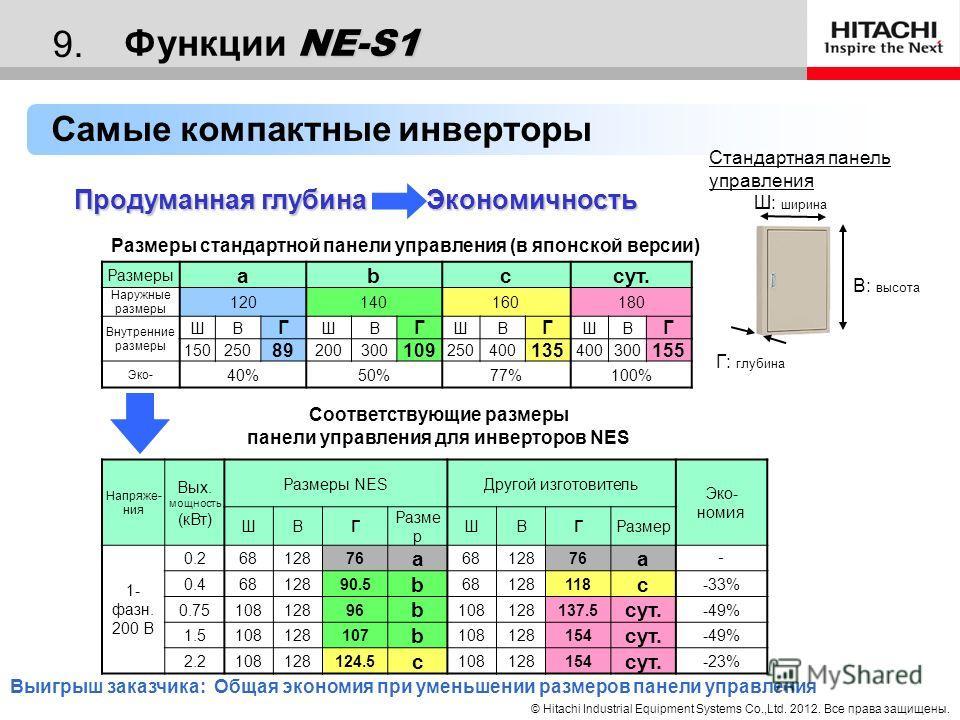 © Hitachi Industrial Equipment Systems Co.,Ltd. 2012. Все права защищены. 8. NE-S1 Функции NE-S1 NE-S1 Преимущества использования NE-S1 Компактность (на 43% меньше X200) Самый компактный в сегменте Возможность установки в компактный блок управления П