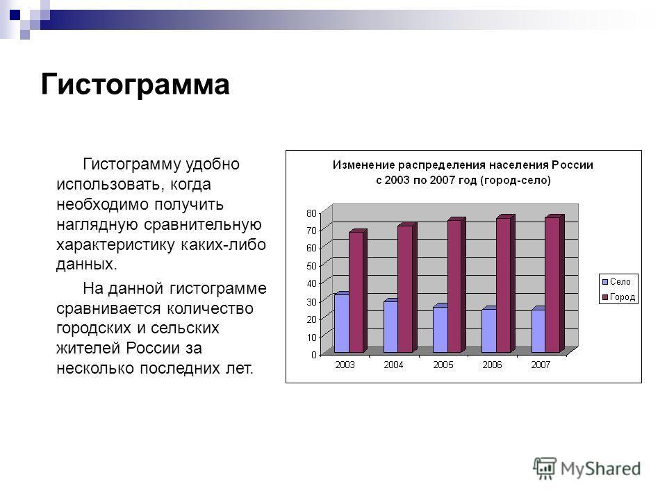 Гистограмма Гистограмму удобно использовать, когда необходимо получить наглядную сравнительную характеристику каких-либо данных. На данной гистограмме сравнивается количество городских и сельских жителей России за несколько последних лет.
