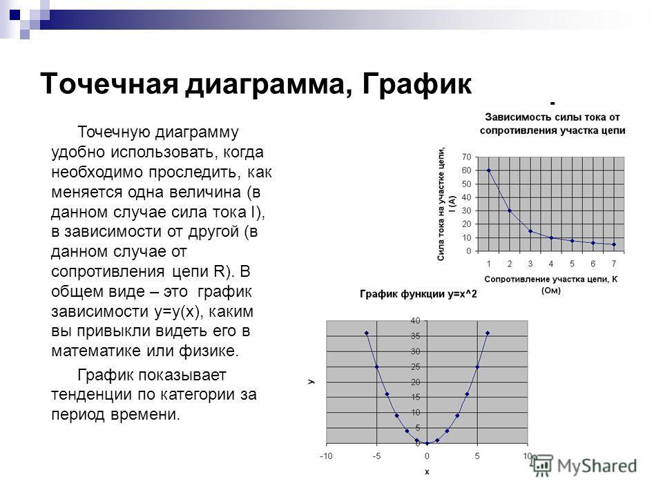 Точечная диаграмма, График Точечную диаграмму удобно использовать, когда необходимо проследить, как меняется одна величина (в данном случае сила тока I), в зависимости от другой (в данном случае от сопротивления цепи R). В общем виде – это график зав