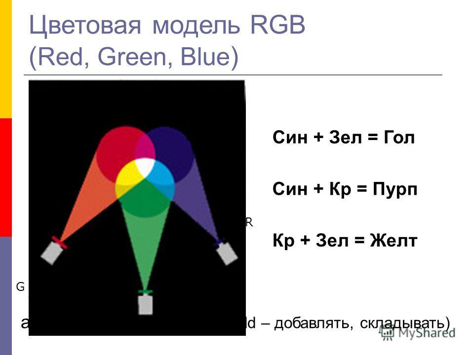 Цветовая модель RGB ( Red, Green, Blue ) аддитивное смешение (add – добавлять, складывать) R B G Син + Зел = Гол Син + Кр = Пурп Кр + Зел = Желт
