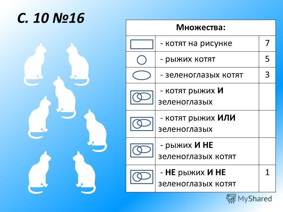 С. 10 16 Множества: - котят на рисунке7 - рыжих котят5 - зеленоглазых котят3 - котят рыжих И зеленоглазых - котят рыжих ИЛИ зеленоглазых - рыжих И НЕ зеленоглазых котят - НЕ рыжих И НЕ зеленоглазых котят 1
