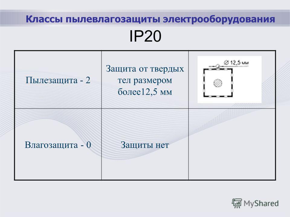Классы пылевлагозащиты электрооборудования IP20 Пылезащита - 2 Защита от твердых тел размером более12,5 мм Влагозащита - 0Защиты нет