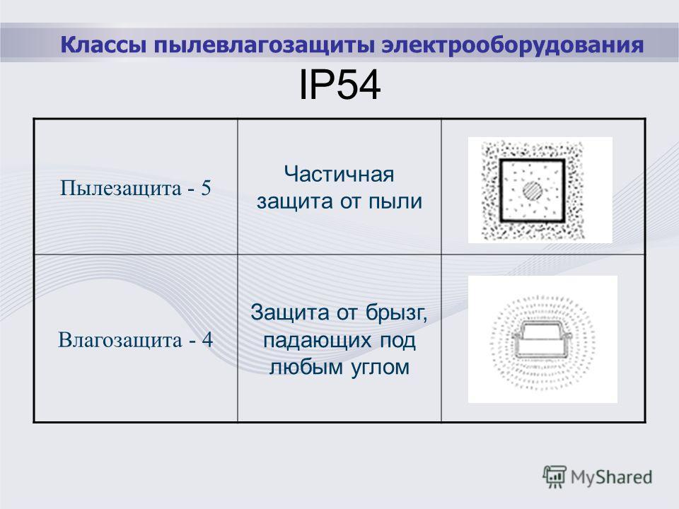 Классы пылевлагозащиты электрооборудования IP54 Пылезащита - 5 Частичная защита от пыли Влагозащита - 4 Защита от брызг, падающих под любым углом