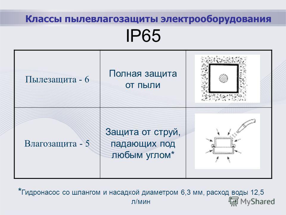 Классы пылевлагозащиты электрооборудования IP65 Пылезащита - 6 Полная защита от пыли Влагозащита - 5 Защита от струй, падающих под любым углом* * Гидронасос со шлангом и насадкой диаметром 6,3 мм, расход воды 12,5 л/мин