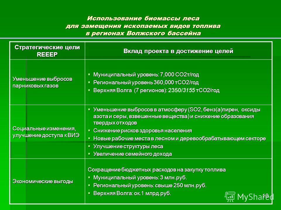 10 Использование биомассы леса для замещения ископаемых видов топлива в регионах Волжского бассейна Стратегические цели REEEP Вклад проекта в достижение целей Уменьшение выбросов парниковых газов Муниципальный уровень: 7,000 СО2т/год Муниципальный ур