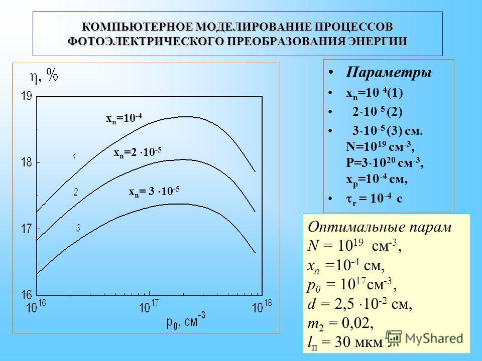Параметры x n =10 -4 (1) 2 10 -5 (2) 3 10 -5 (3) cм. N=10 19 см -3, Р=3 10 20 см -3, x p =10 -4 cм, r = 10 -4 с Оптимальные парам N = 10 19 см -3, x n =10 -4 см, p 0 = 10 17 см -3, d = 2,5 10 -2 см, m 2 = 0,02, l п = 30 мкм. КОМПЬЮТЕРНОЕ МОДЕЛИРОВАНИ