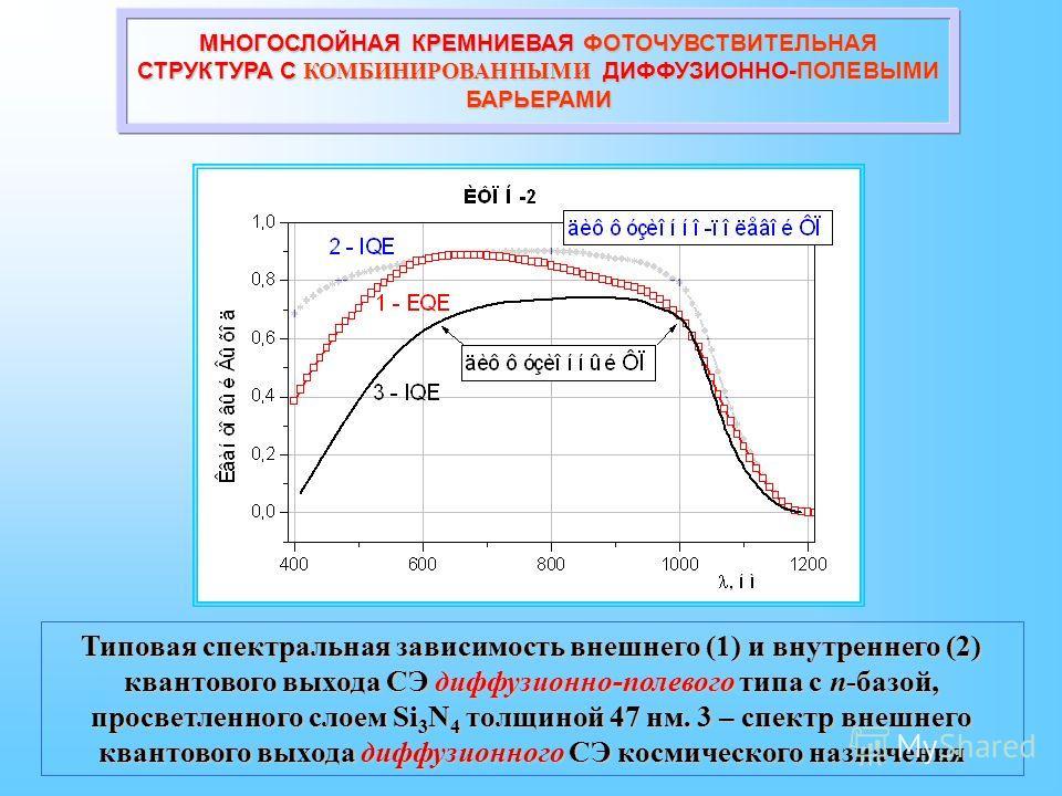 Типовая спектральная зависимость внешнего (1) и внутреннего (2) квантового выхода СЭ диффузионно-полевого типа с n-базой, просветленного слоем Si 3 N 4 толщиной 47 нм. 3 – спектр внешнего квантового выхода диффузионного СЭ космического назначения МНО