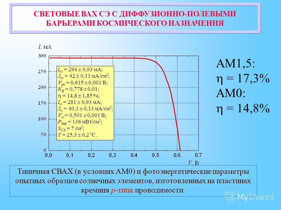 I кз = 294 0,93 мА; J кз = 42 0,13 мА/см 2 ; V рк = 0,615 0,001 В; К ф = 0,778 0,01; = 14,8 1,85 %; I м = 281 0,93 мА; J м = 40,1 0,13 мА/см 2 ; V м = 0,501 0,001 В; Р пад = 136 мВт/см 2 ; S СЭ = 7 см 2 ; T = 25,3 0,2 0 С. СВЕТОВЫЕ ВАХ СЭ С ДИФФУЗИОН
