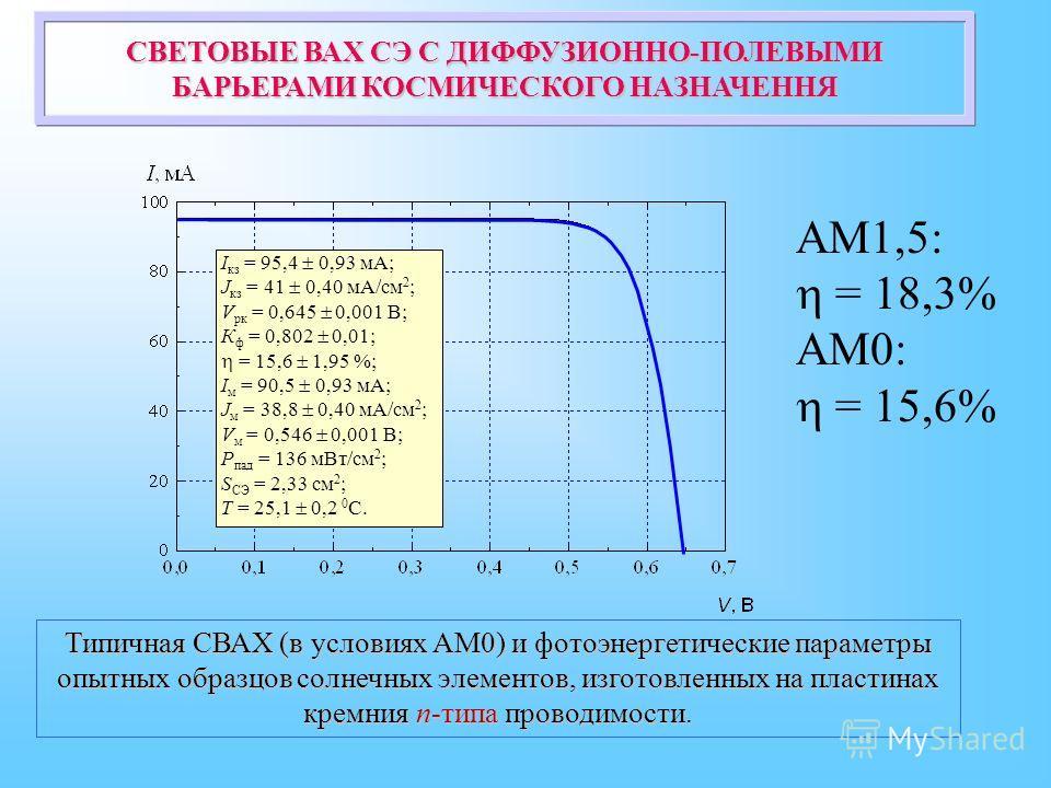 I кз = 95,4 0,93 мА; J кз = 41 0,40 мА/см 2 ; V рк = 0,645 0,001 В; К ф = 0,802 0,01; = 15,6 1,95 %; I м = 90,5 0,93 мА; J м = 38,8 0,40 мА/см 2 ; V м = 0,546 0,001 В; Р пад = 136 мВт/см 2 ; S СЭ = 2,33 см 2 ; T = 25,1 0,2 0 С. СВЕТОВЫЕ ВАХ СЭ С ДИФФ