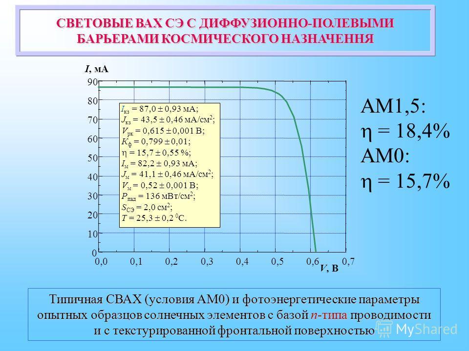 0,00,10,20,30,40,50,60,7 0 10 20 30 40 50 60 70 80 90 I, мА V, В I кз = 87,0 0,93 мА; J кз = 43,5 0,46 мА/см 2 ; V рк = 0,615 0,001 В; К ф = 0,799 0,01; = 15,7 0,55 %; I м = 82,2 0,93 мА; J м = 41,1 0,46 мА/см 2 ; V м = 0,52 0,001 В; Р пад = 136 мВт/