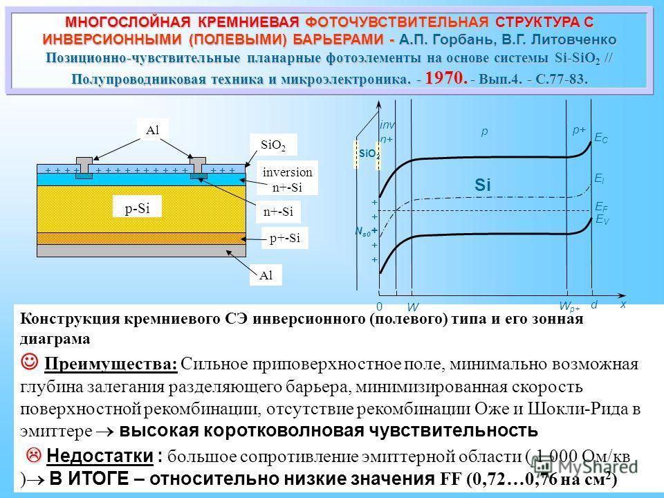 Конструкция кремниевого СЭ инверсионного (полевого) типа и его зонная диаграма Преимущества: Сильное приповерхностное поле, минимально возможная глубина залегания разделяющего барьера, минимизированная скорость поверхностной рекомбинации, отсутствие