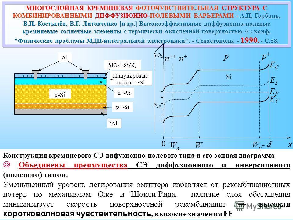 Конструкция кремниевого СЭ дифузионно-полевого типа и его зонная диаграмма Объединены преимущества СЭ диффузионного и инверсионного (полевого) типов: Уменьшенный уровень легирования эмиттера избавляет от рекомбинационных потерь по механизмам Оже и Шо