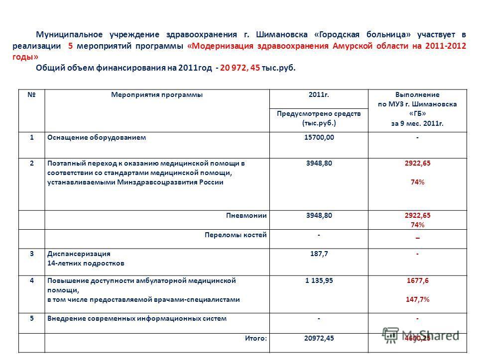 Муниципальное учреждение здравоохранения г. Шимановска «Городская больница» участвует в реализации 5 мероприятий программы «Модернизация здравоохранения Амурской области на 2011-2012 годы» Общий объем финансирования на 2011год - 20 972, 45 тыс.руб. М