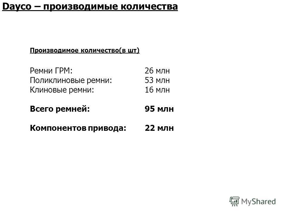 Dayco – производимые количества Производимое количество(в шт) Ремни ГРМ:26 млн Поликлиновые ремни:53 млн Клиновые ремни:16 млн Всего ремней:95 млн Компонентов привода:22 млн