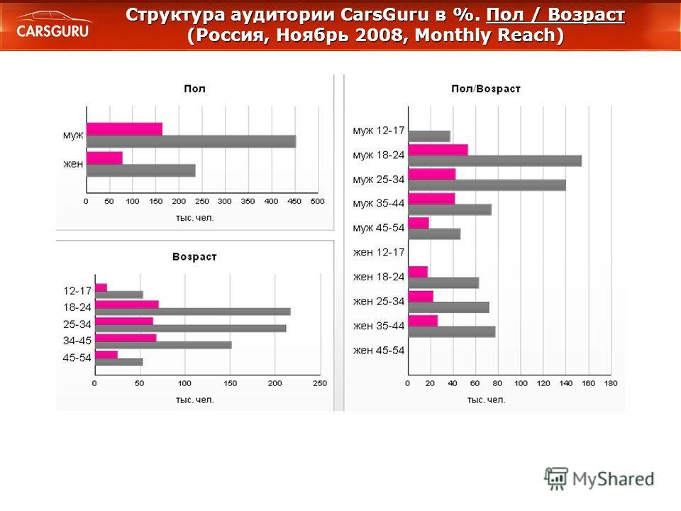 Структура аудитории CarsGuru в %. Пол / Возраст (Россия, Ноябрь 2008, Monthly Reach)