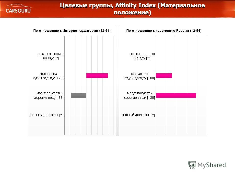 Целевые группы, Affinity Index (Материальное положение)
