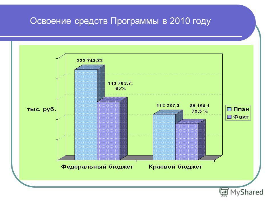 Освоение средств Программы в 2010 году
