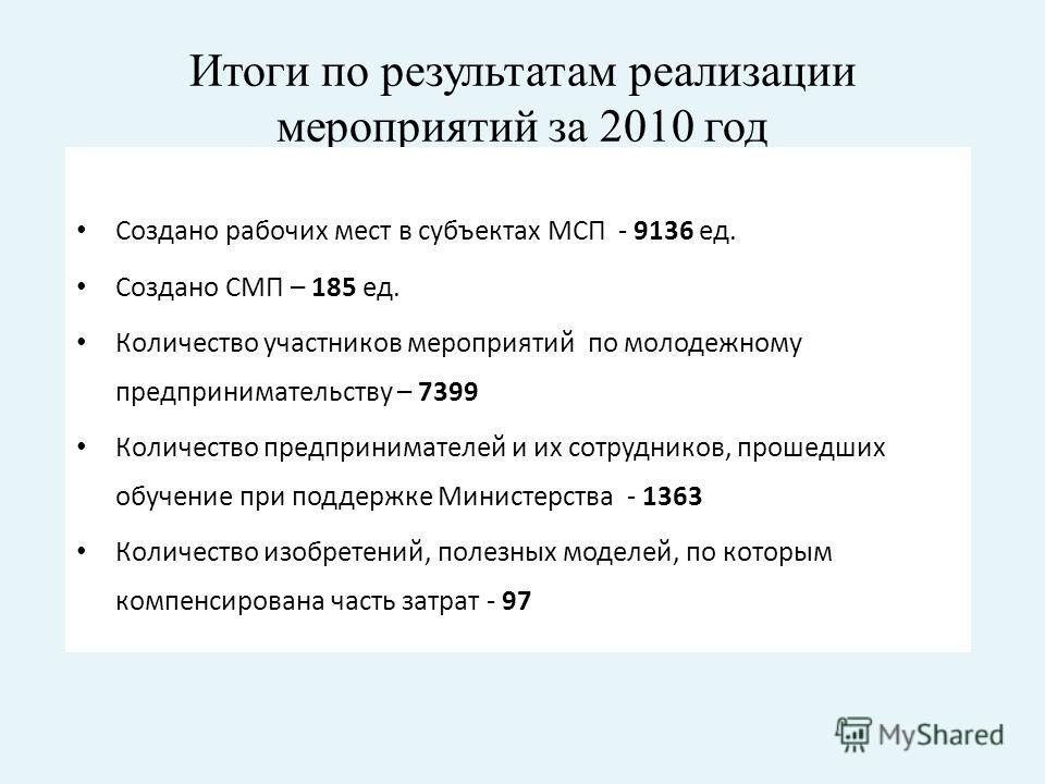 Итоги по результатам реализации мероприятий за 2010 год Создано рабочих мест в субъектах МСП - 9136 ед. Создано СМП – 185 ед. Количество участников мероприятий по молодежному предпринимательству – 7399 Количество предпринимателей и их сотрудников, пр