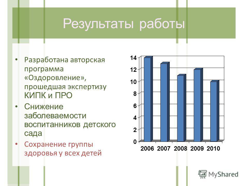 Результаты работы Разработана авторская программа «Оздоровление», прошедшая экспертизу КИПК и ПРО Снижение заболеваемости воспитанников детского сада Сохранение группы здоровья у всех детей 0 2 4 6 8 10 12 14 20062007200820092010