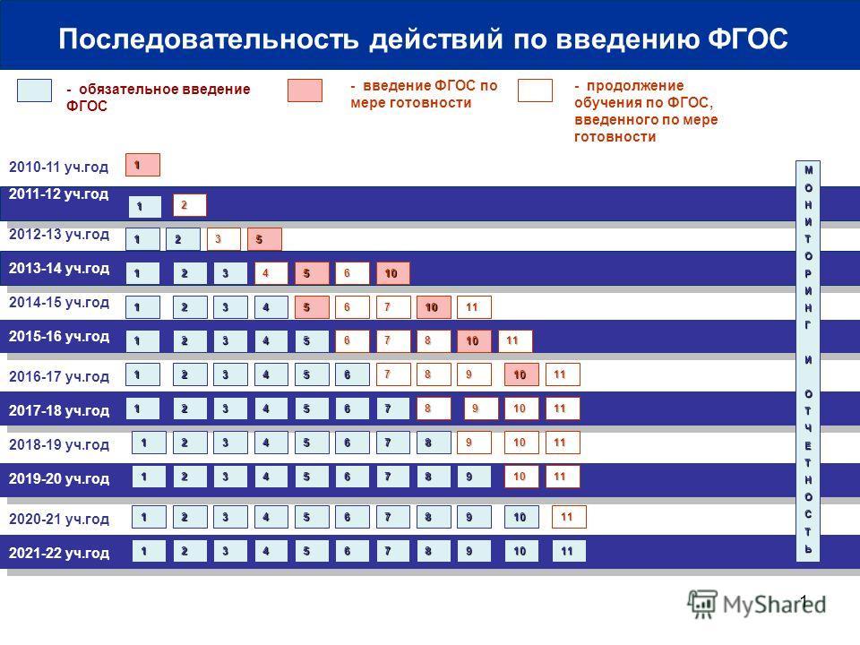 1 2010-11 уч.год 2011-12 уч.год - обязательное введение ФГОС - введение ФГОС по мере готовности 1 МОНИТОРИНГИОТЧЕТНОСТЬ 1 Последовательность действий по введению ФГОС 2012-13 уч.год 2013-14 уч.год 2014-15 уч.год 2016-17 уч.год 2018-19 уч.год 2020-21