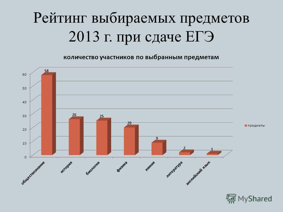 Рейтинг выбираемых предметов 2013 г. при сдаче ЕГЭ