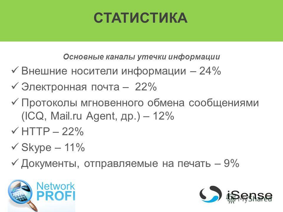 СТАТИСТИКА Основные каналы утечки информации Внешние носители информации – 24% Электронная почта – 22% Протоколы мгновенного обмена сообщениями (ICQ, Mail.ru Agent, др.) – 12% HTTP – 22% Skype – 11% Документы, отправляемые на печать – 9%