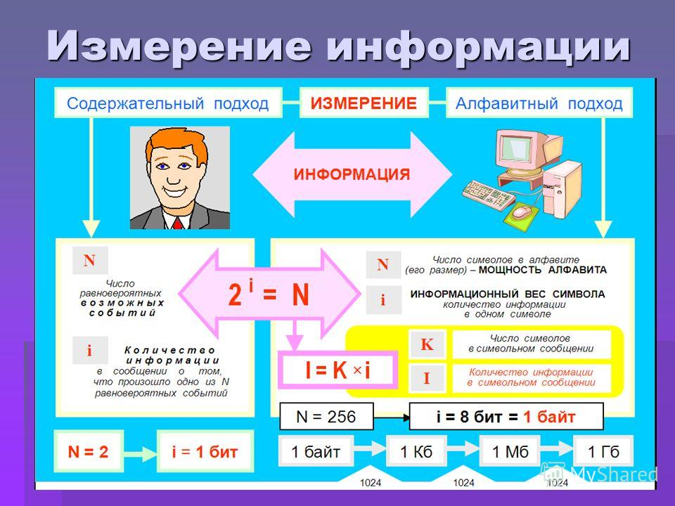 Измерение информации
