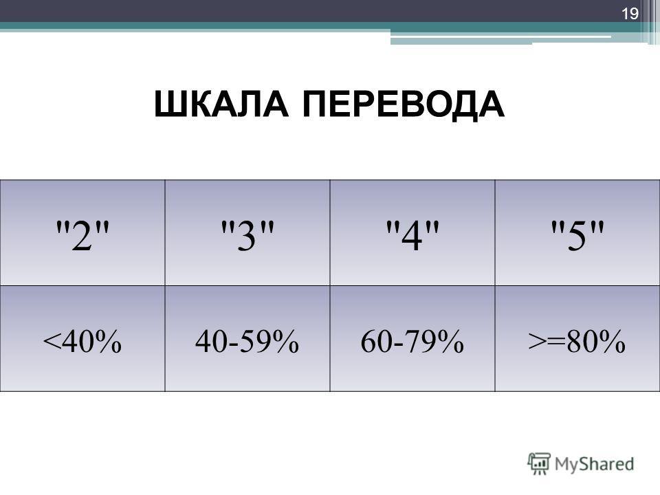 19 2345 =80% ШКАЛА ПЕРЕВОДА