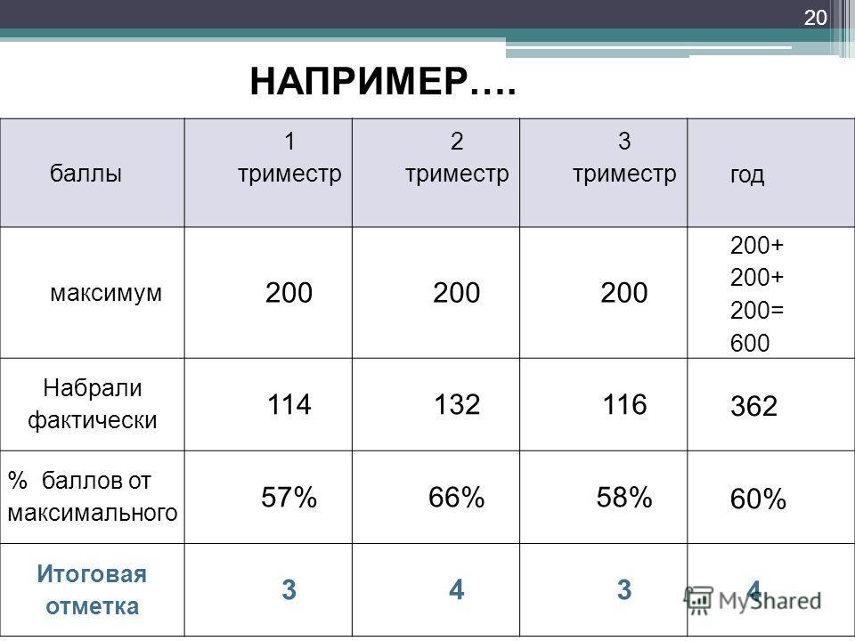 20 баллы 1 триместр 2 триместр 3 триместр год максимум 200 200+ 200= 600 Набрали фактически 114132116362 % баллов от максимального 57%66%58%60% Итоговая отметка 343 4 НАПРИМЕР….