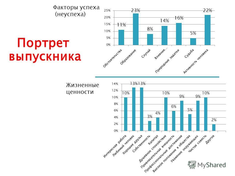 Факторы успеха (неуспеха) Жизненные ценности Портрет выпускника выпускника