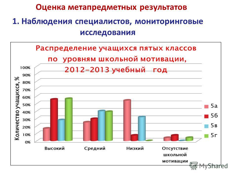 Оценка метапредметных результатов 1. Наблюдения специалистов, мониторинговые исследования