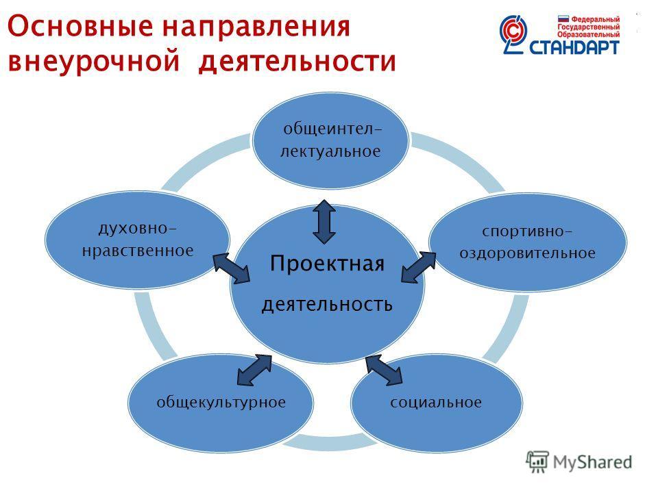 Основные направления внеурочной деятельности Проектная деятельность общеинтел- лектуальное спортивно- оздоровительное социальноеобщекультурное духовно- нравственное