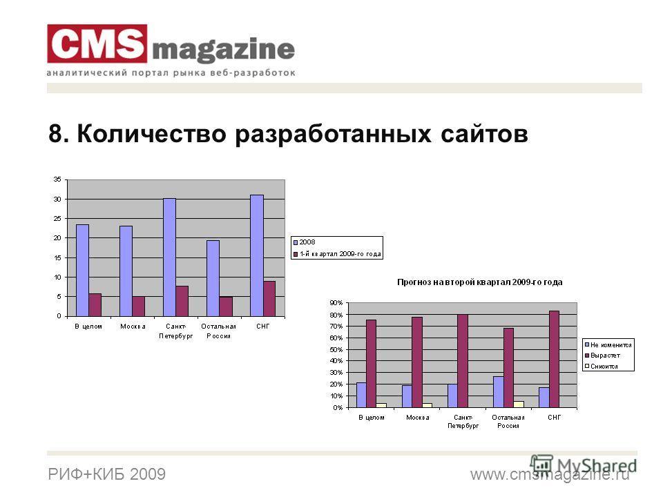 РИФ+КИБ 2009 www.cmsmagazine.ru 8. Количество разработанных сайтов