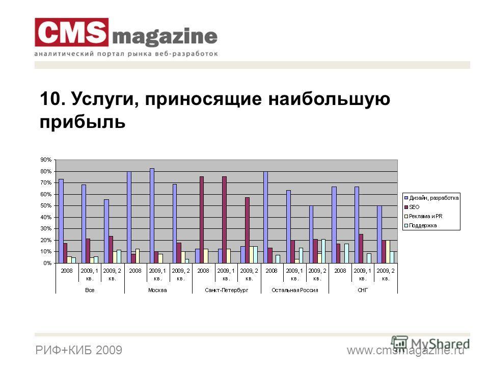 РИФ+КИБ 2009 www.cmsmagazine.ru 10. Услуги, приносящие наибольшую прибыль