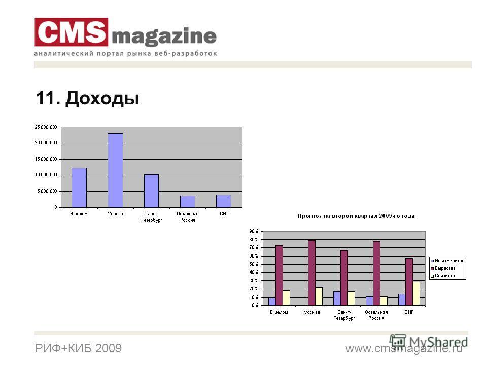 РИФ+КИБ 2009 www.cmsmagazine.ru 11. Доходы