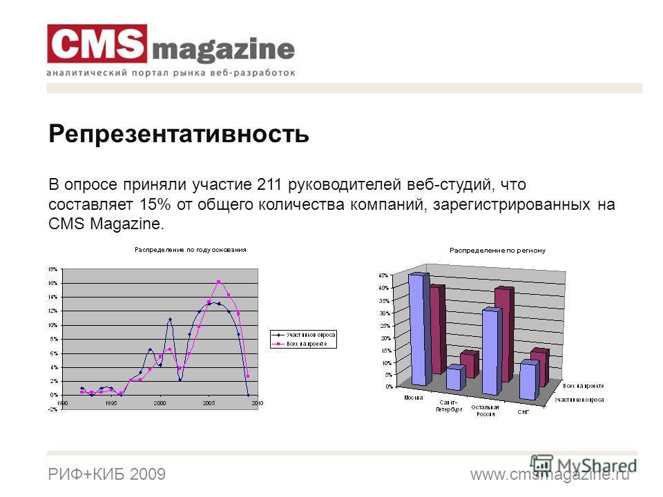 РИФ+КИБ 2009 www.cmsmagazine.ru Репрезентативность В опросе приняли участие 211 руководителей веб-студий, что составляет 15% от общего количества компаний, зарегистрированных на CMS Magazine.