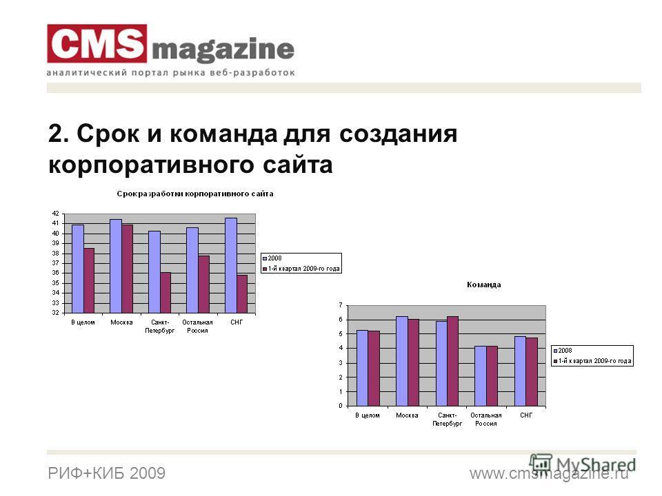 РИФ+КИБ 2009 www.cmsmagazine.ru 2. Срок и команда для создания корпоративного сайта