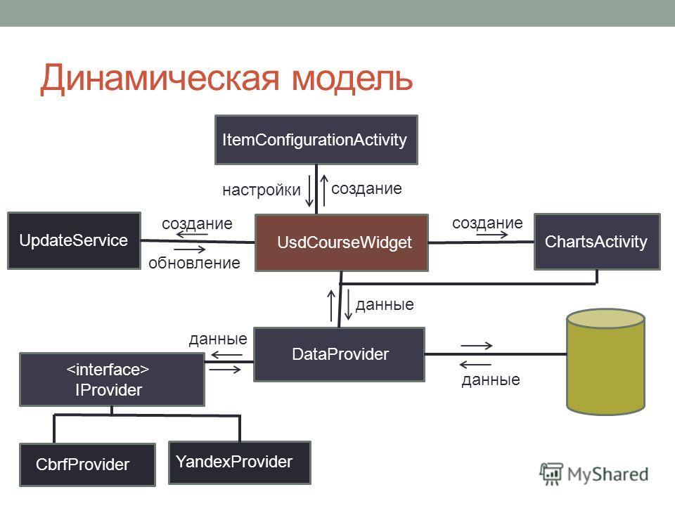 Динамическая модель UsdCourseWidget ItemConfigurationActivity UpdateService ChartsActivity IProvider CbrfProvider YandexProvider DataProvider создание настройки создание обновление создание данные