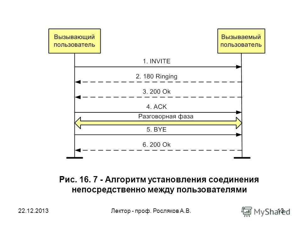 22.12.2013Лектор - проф. Росляков А.В.13 Рис. 16. 7 - Алгоритм установления соединения непосредственно между пользователями