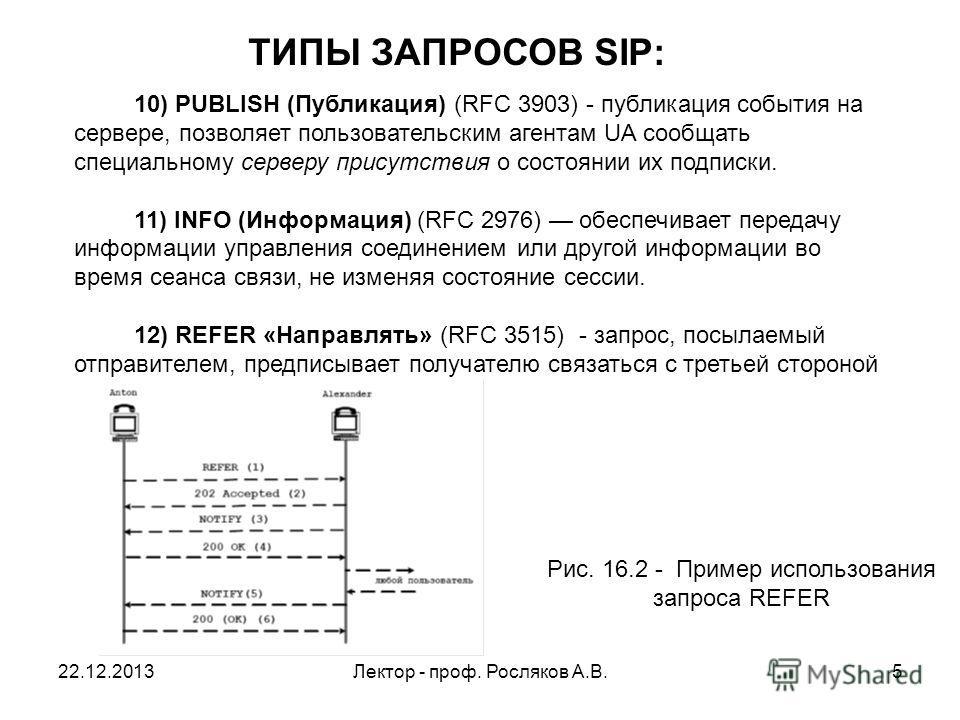 22.12.2013Лектор - проф. Росляков А.В.5 10) PUBLISH (Публикация) (RFC 3903) - публикация события на сервере, позволяет пользовательским агентам UA сообщать специальному серверу присутствия о состоянии их подписки. 11) INFO (Информация) (RFC 2976) обе