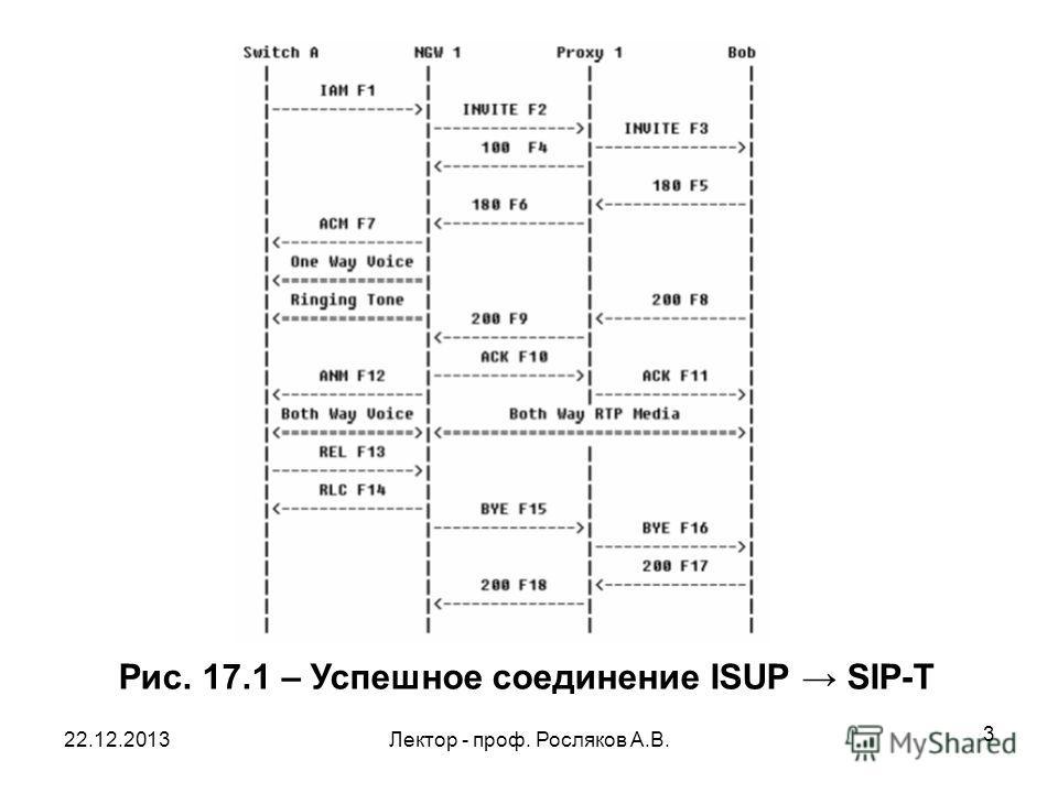 22.12.2013Лектор - проф. Росляков А.В. 3 Рис. 17.1 – Успешное соединение ISUP SIP-Т