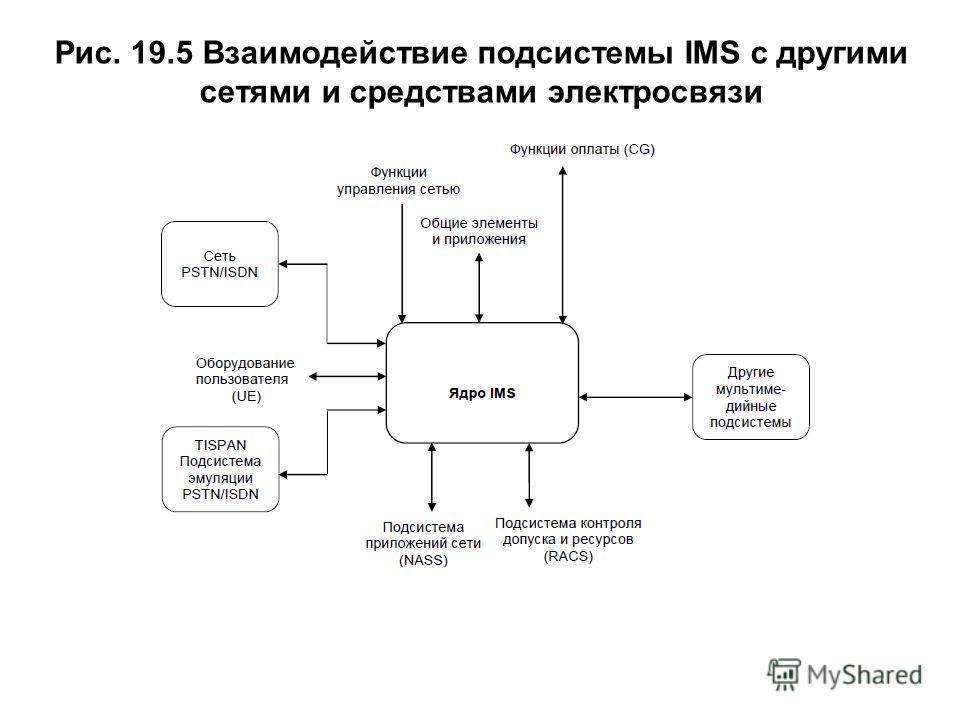 Рис. 19.5 Взаимодействие подсистемы IMS с другими сетями и средствами электросвязи